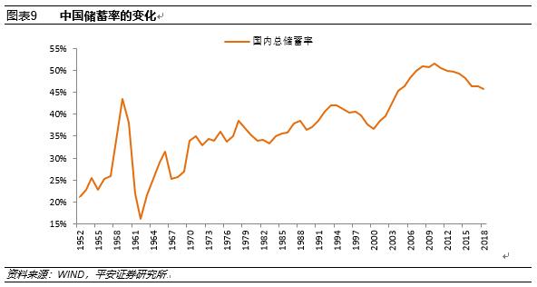 中国储蓄率变动与经济增速走势_新中国成立70年来中国宏观经济的增长成就与结构变化解读