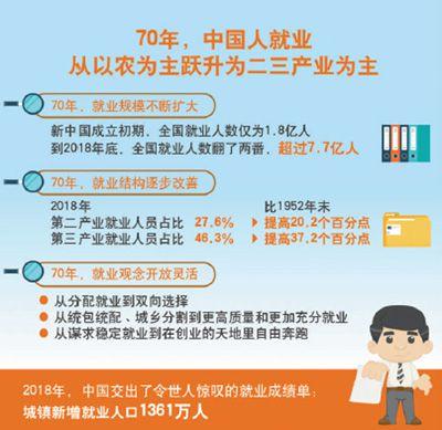 如何推动中国经济实现高质量发展? 当前我国就业呈现出什么趋势?
