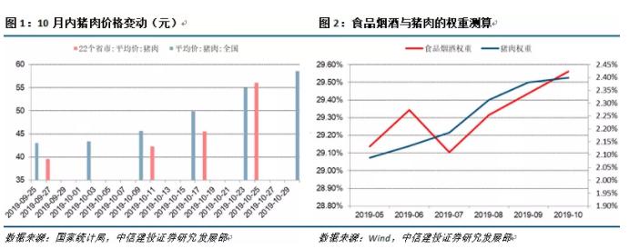 2019年10月物价数据点评:技术性超预期与权重调整