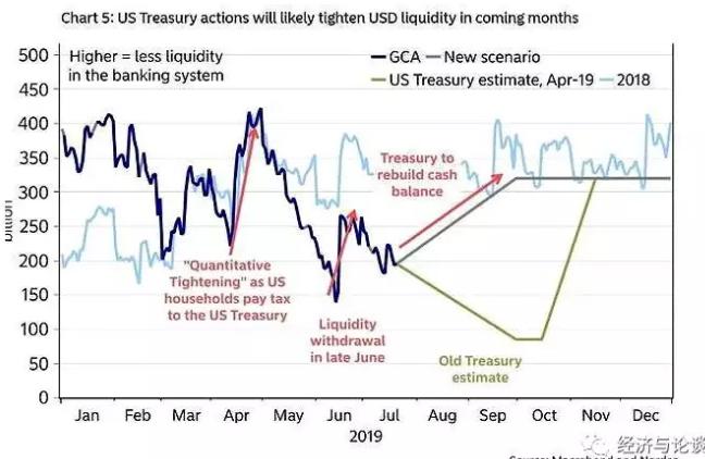 中美贸易关系缓和 美债收益率上升