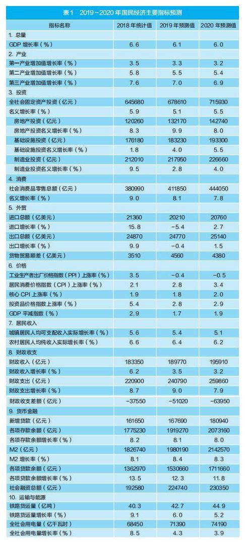 经济蓝皮书:2020年中国经济预测