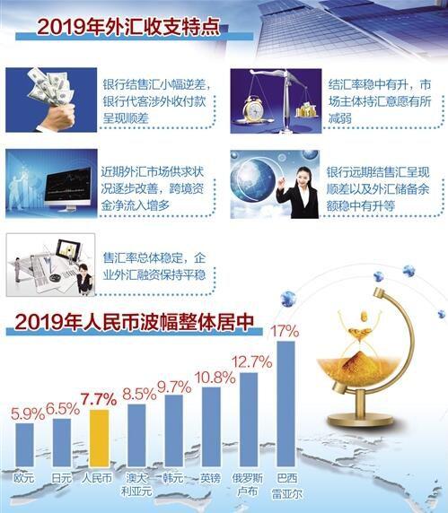 外汇市场供求状况逐步改善,人民币汇率弹性增强