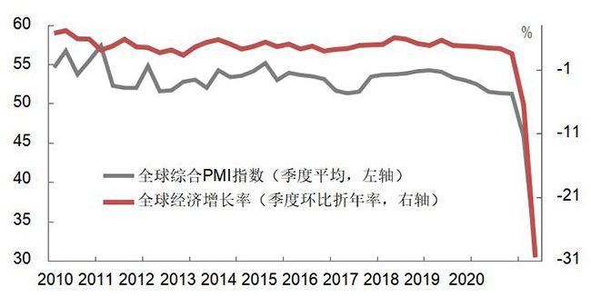 全球 GDP 与综合 PMI 指数对比