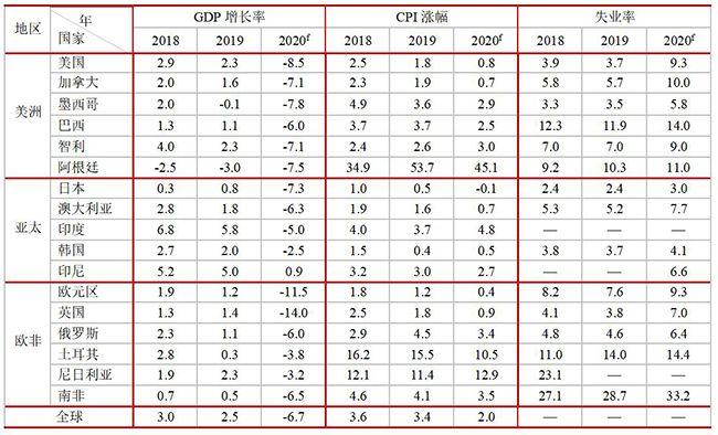 2020 年全球主要经济体关键指标预测(%)