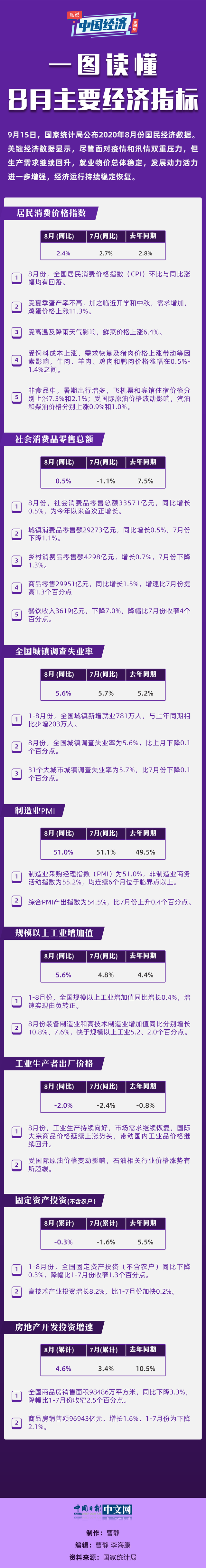 一图读懂中国经济8月份主要经济指标