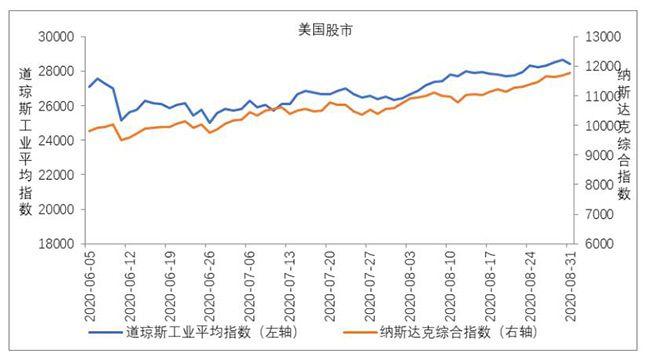 美国主要股指上涨 道琼斯工业平均价格指数上涨7.6% 纳斯达克综合指数上涨9.6%