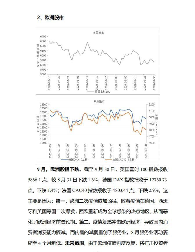 全球主要股指走势分析 中宏国研月度宏观运行指标图解
