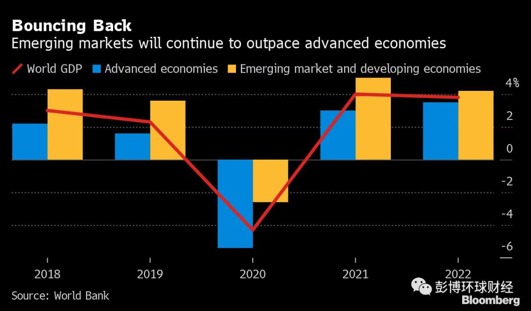 《全球经济展望》2021年1月期 发布,中国经济有望增长7.9%