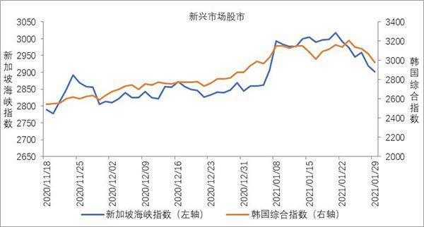 新兴经济体股市