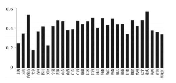 各省省以下财政收入分成的平均值(2000-2013年)