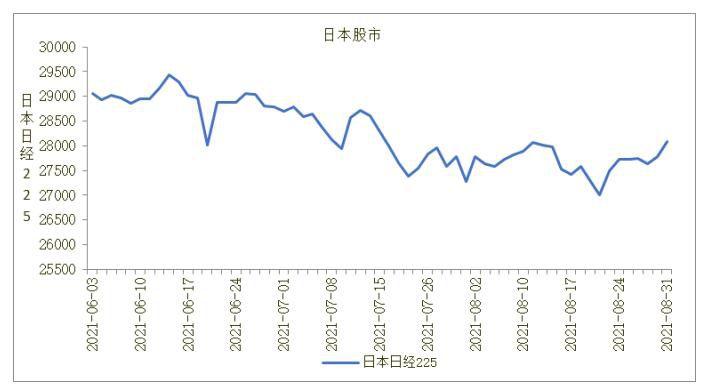 日本股市分析及预测:9月份日本股市可能继续调整