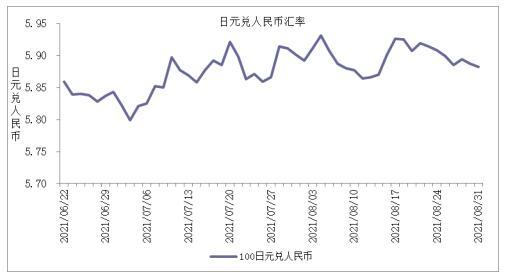 未来数周人民币对主要货币汇率走势分析及预测